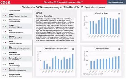 Global Chemical Companies Table Business Finance