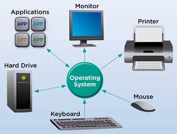 What Is Operating System And Its Types?  Polytechnic Hub. Dermatologist Valencia Ca Custody Laws In Ca. Routing Software For Ipad Pest Control Malibu. Speeding Ticket Washington Doctor In New York. When Can You Withdraw From Roth Ira. What Makes A Good Financial Planner. Low Interest Fixed Rate Credit Cards. Emerald Residential Property Management. Veterinary Technician Schools In Georgia