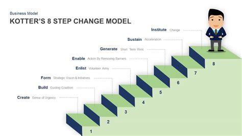 kotters  step change model powerpoint template  keynote