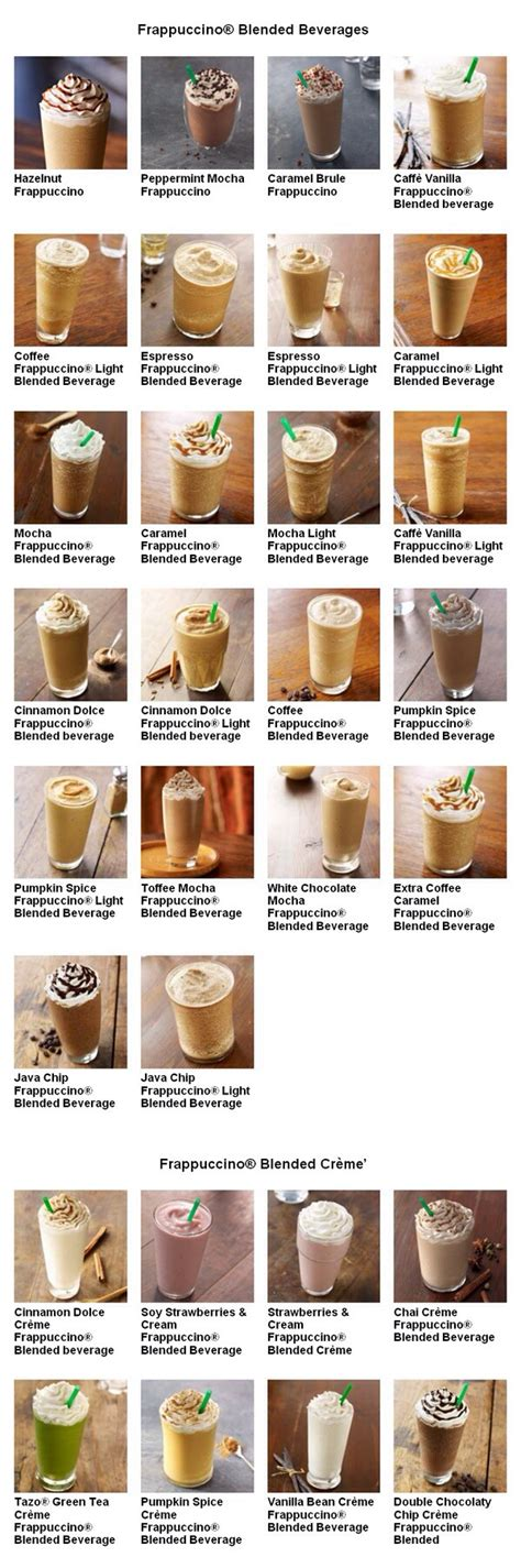 It all depends what you're in the mood to drink/pay. Starbucks Menu 3 | Starbucks drinks recipes, Starbucks ...