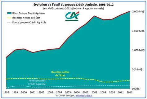 si鑒e credit agricole aux infos du nain bilan du crédit agricole