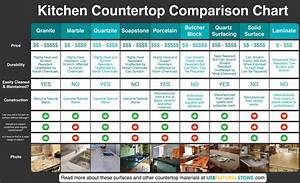 Countertop Comparison Chart Which Material Is Right For