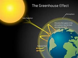 Diagram Of The Greenhouse Effect : environmental justice how we see the environment ~ A.2002-acura-tl-radio.info Haus und Dekorationen