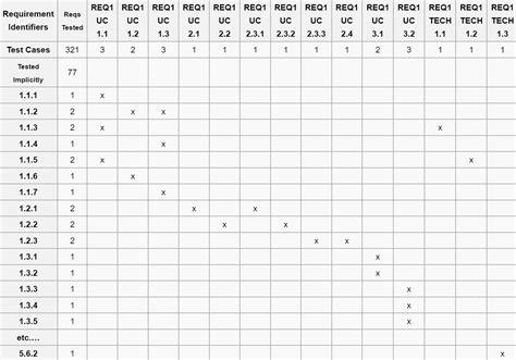 votre logiciel statistique   il ete valide par la fda