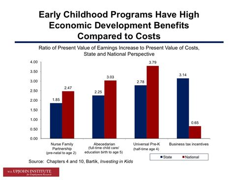 the value of early education business insider 928 | empl