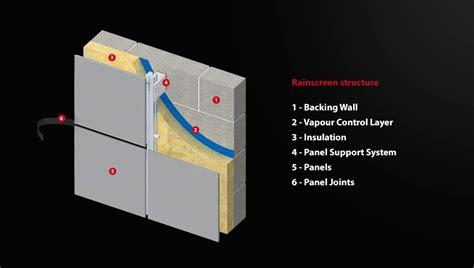 rainscreen cladding rainscreen cladding systems proteus facades