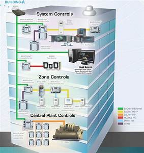 Building Automation Systems