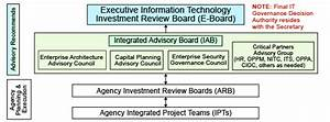 USDA IT Governance Structure | Office of the Chief ...