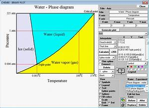 Phase Diagram Triple Point