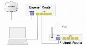 Netzwerk Einrichten Mit Router : einbinden des freifunkrouters ins eigene netzwerk meshkit 0 1 0 dokumentation ~ One.caynefoto.club Haus und Dekorationen