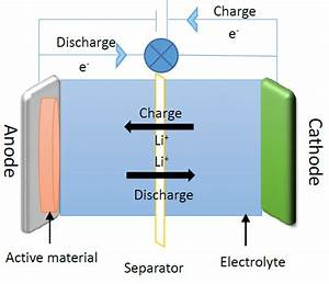 Schematic Diagram Of The Charging