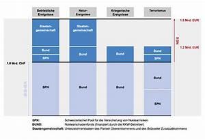 Allianz Versicherung Berechnen : haftpflichtversicherung schweiz kfz versicherung ~ Themetempest.com Abrechnung