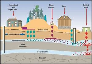 Protecting The Quality Of Groundwater Supplies