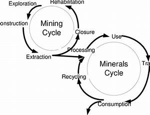 The Minerals U0026 39  System Linking The Mining  Process Life