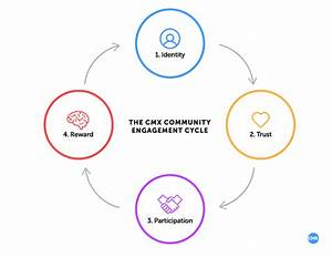 The Cmx Community Engagement Cycle  How To Build Thriving