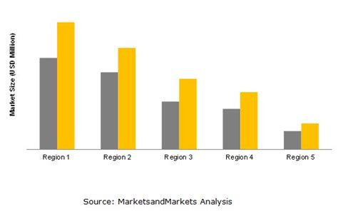 Fuel Additives Market By Application, Type And By Region