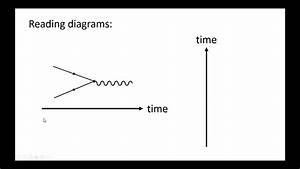 Feynman Diagrams  Basic Rules