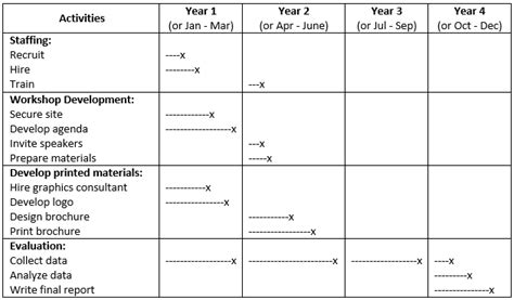 timeline template for grant proposal chapter 42 getting grants and financial resources