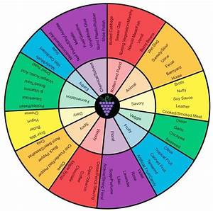 The Completed Aroma Wheel Using Descriptors For