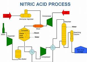 Nitric Acid Manufacturing