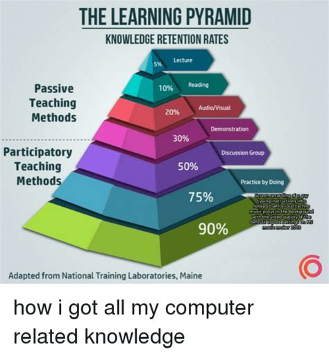 learning pyramid knowledge retention rates lecture