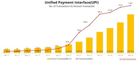 india mobile payment upi leads vibrant indian mobile wallet rankings agains