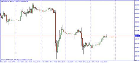 candle time indicator  metatrader  trading