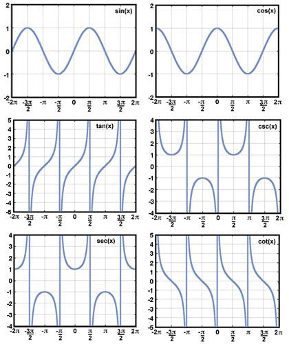 Sparknotes Precalculus Trigonometric Functions Graphs