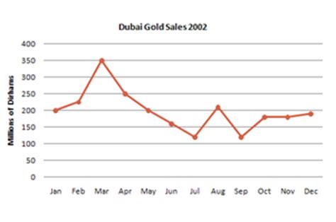 gold lamborghini veneno ielts line graph