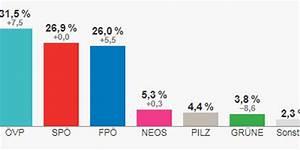 Nationalratswahl   U00d6vp Klar Erste  Sp U00d6 Zweite  Gr U00fcne