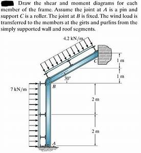 Solved   1  Draw The Shear Force Diagram For The Frame  8