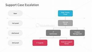 Visual Presentation Of Escalation Process