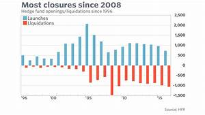 1,057 hedge funds shut down last year—the most in any year ...