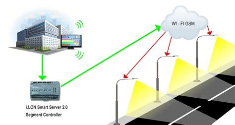 Smart Lighting Systems by Smart Lighting Temixtemix