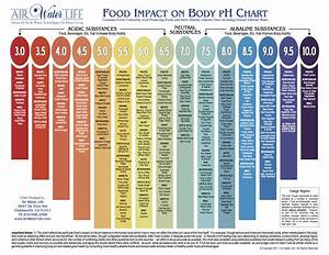 Food pH List - Balancing Acid/Alkaline Foods