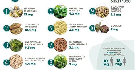 i 10 alimenti più ricchi di ferro alimenti ricchi di ferro