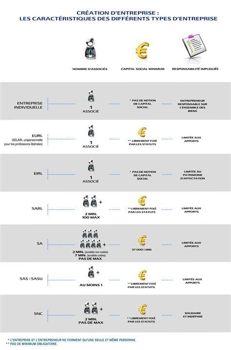 si鑒e social d une entreprise comment choisir le statut juridique de entreprise