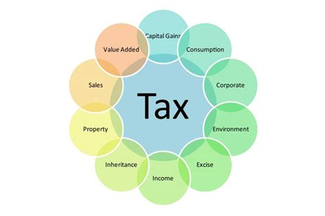 types of tax forms types of taxes pictures to pin on pinterest pinsdaddy
