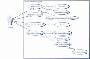 Uml Use Case Diagram For Admin Roles