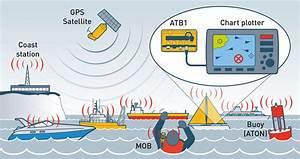Ocean Signal Ais Atb1 Classs B Ais