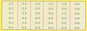 Ncert Class 10 Maths Lab Manual - Probability