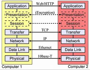 The Seven Layer Osi Model For Networking  Showing Example