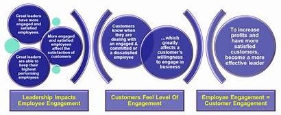 Customer Experience Leadership Satisfaction Management Graphic Impacts