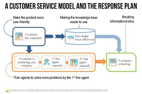 client service plan template exle of customer service balanced scorecard with kpis bsc designer