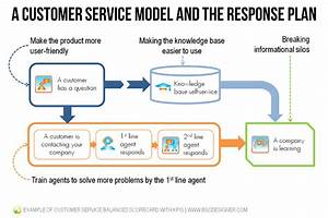 example of customer service balanced scorecard with kpis With client service plan template
