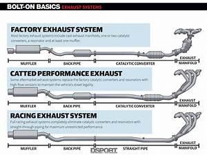 Integra Exhaust System Diagram