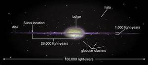 What Are Galaxies Diagram (page 4) - Pics about space