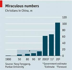 The rapid spread of Christianity [in China] is forcing an ...