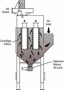 Industrial Cartridge Dust Collectors