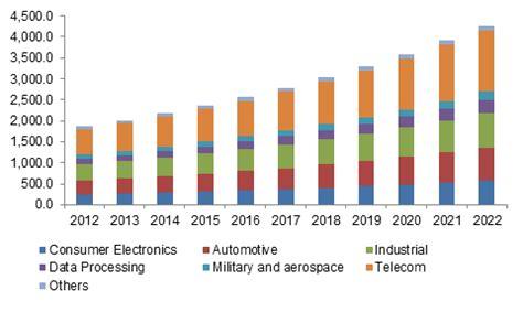 FPGA Market worth 7 Billion USD by 2022-Blog-Jaapson blog ...